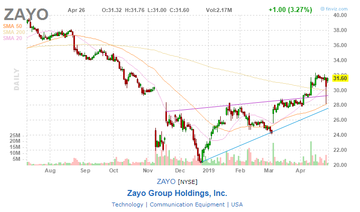 Zayo Group Holdings фото 1